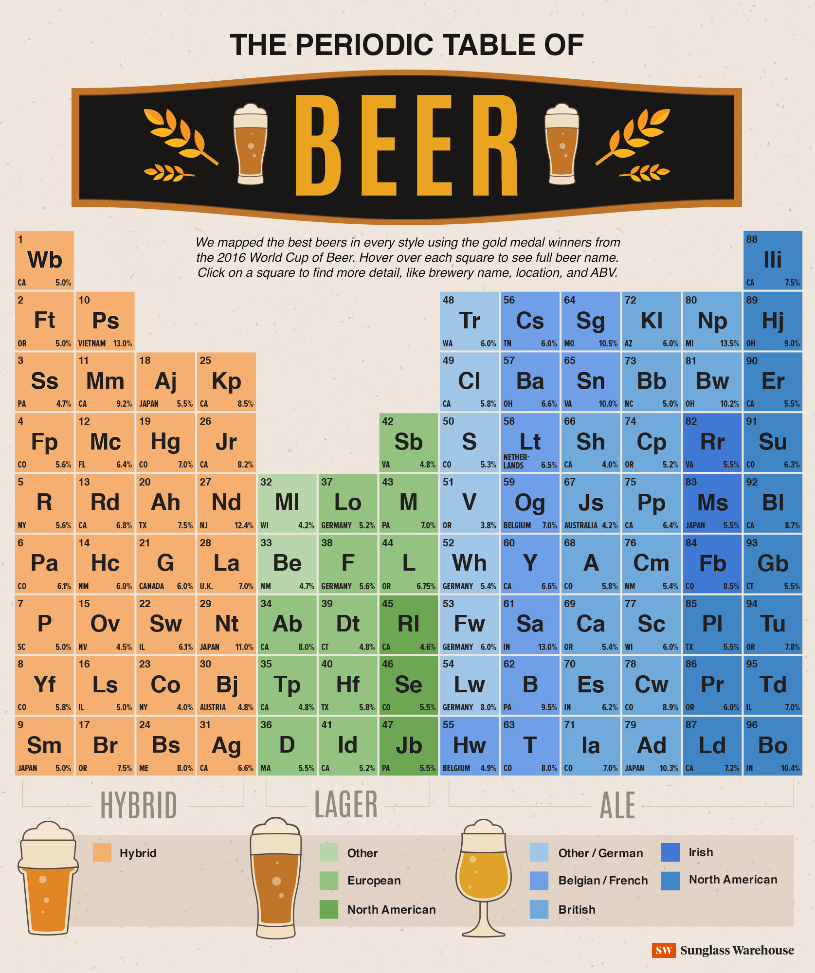 The periodic table of beers sunglass warehouse the periodic table of beer sunglass warehouse gamestrikefo Choice Image